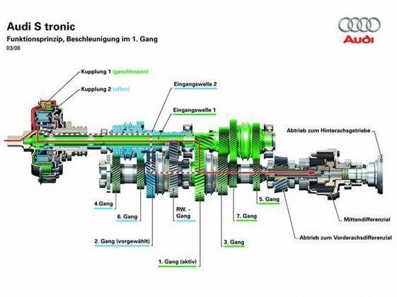 Skrzynia biegów Audi S tronic