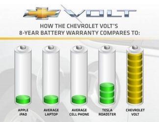 Chevrolet Volt - bateria