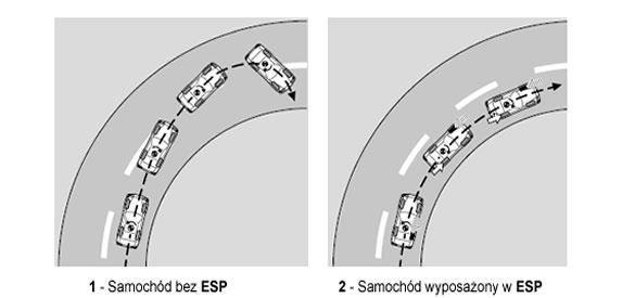 System ESP - zasada działania